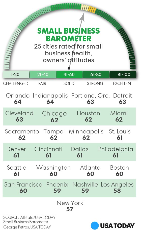 All State USA Today Small Business Barometer